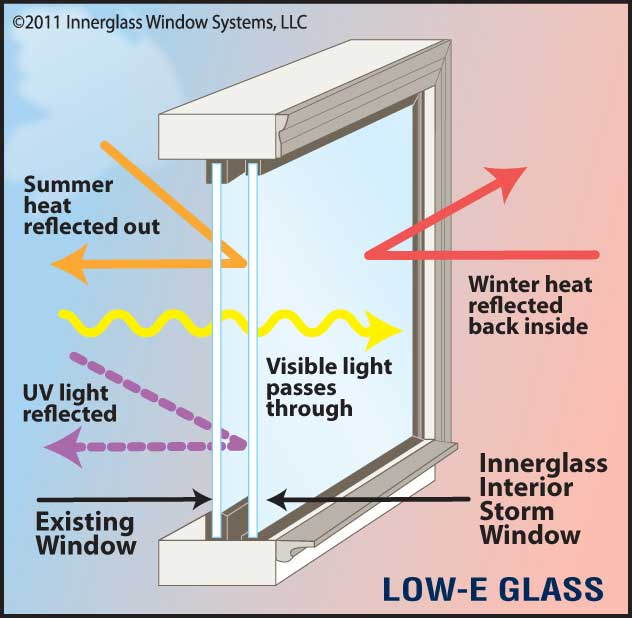 Innergl Windows Are 5 Times Er Than Exterior Storms Because Outside Storm Must Be Ventilated You Know The Weep Holes To Get Rid Of